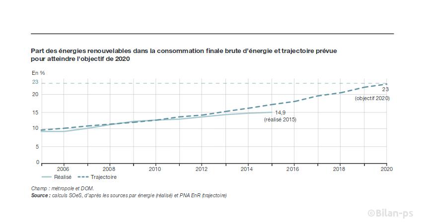 Énergies renouvelables : La France décroche de son objectif