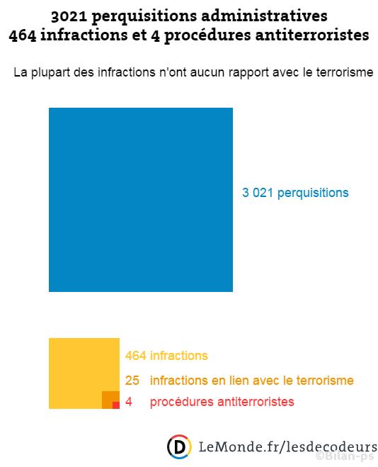 Hollande gonfle le nombre de procédures antiterroristes