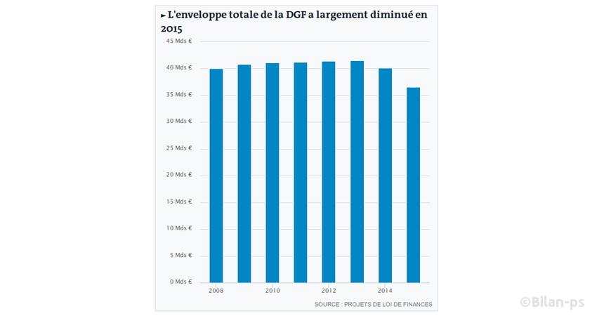Courbe : évolution de la DGF